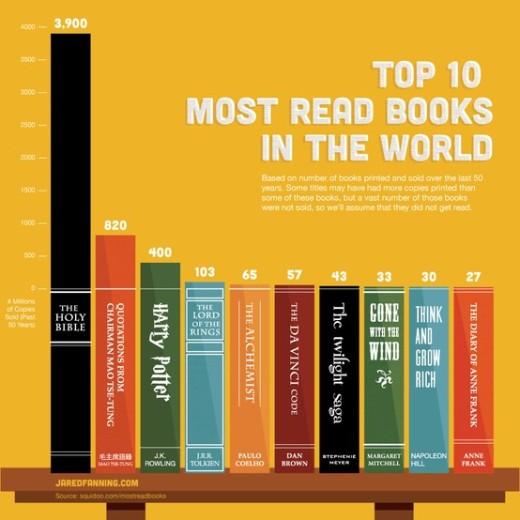 i 10 libri più letti al mondo