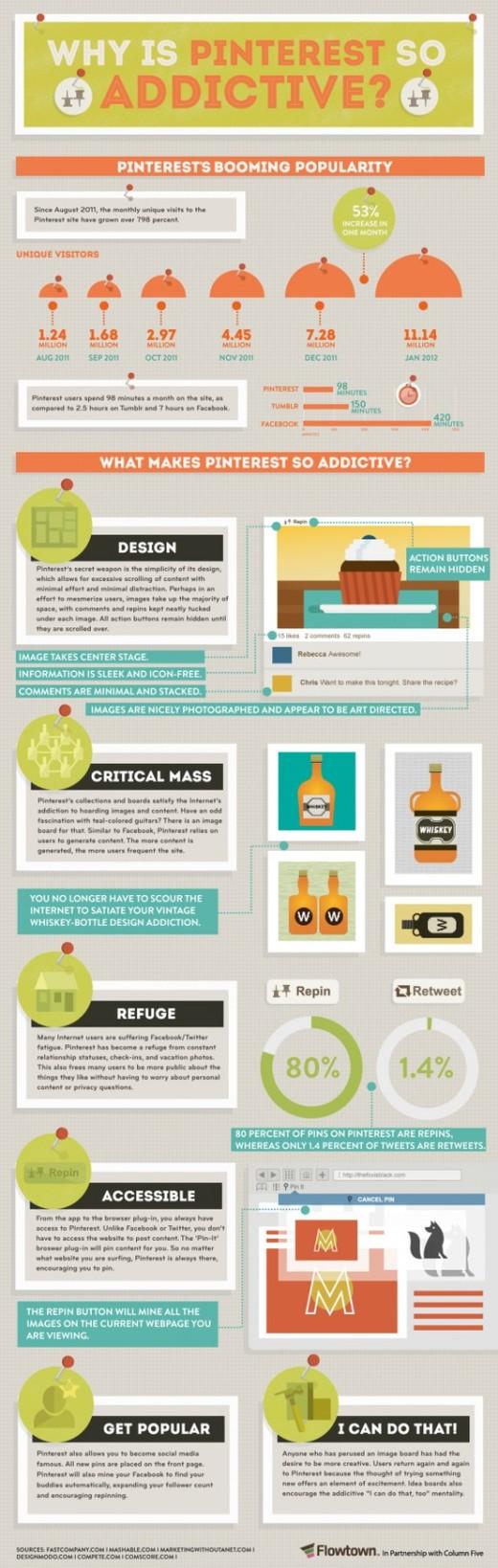 pinterest infografica