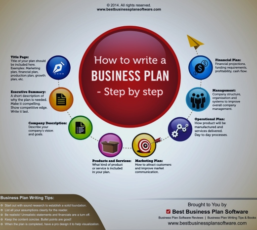How-to-Write-a-Business-Plan-Infographic